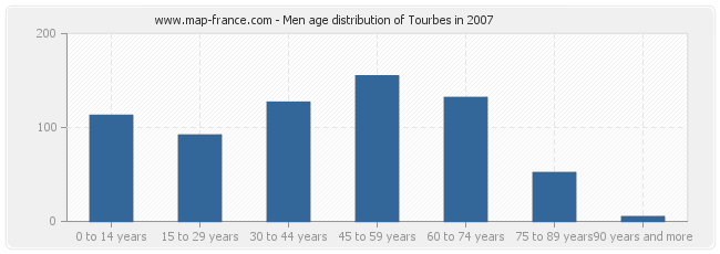 Men age distribution of Tourbes in 2007