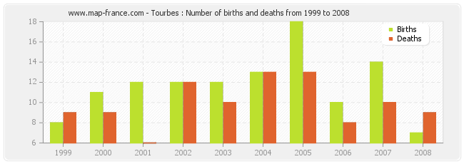 Tourbes : Number of births and deaths from 1999 to 2008