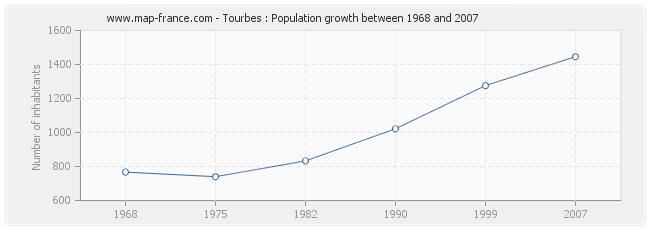 Population Tourbes