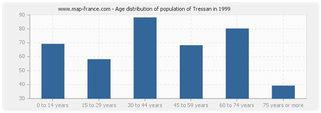 Age distribution of population of Tressan in 1999