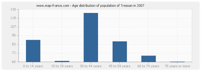 Age distribution of population of Tressan in 2007