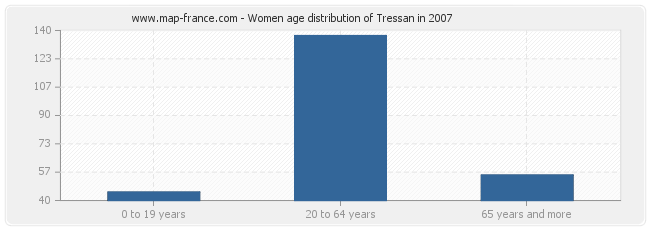 Women age distribution of Tressan in 2007