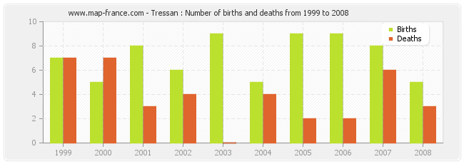 Tressan : Number of births and deaths from 1999 to 2008