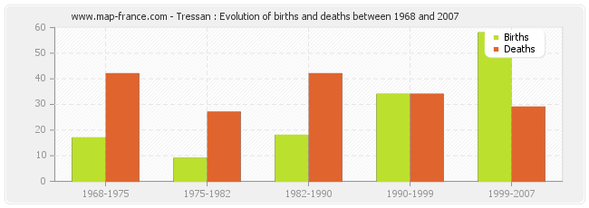 Tressan : Evolution of births and deaths between 1968 and 2007