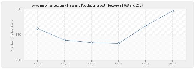 Population Tressan