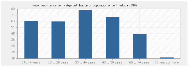 Age distribution of population of Le Triadou in 1999