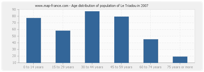 Age distribution of population of Le Triadou in 2007