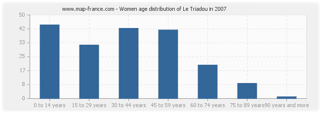 Women age distribution of Le Triadou in 2007