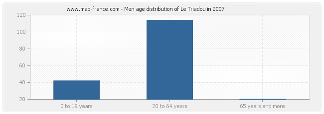 Men age distribution of Le Triadou in 2007