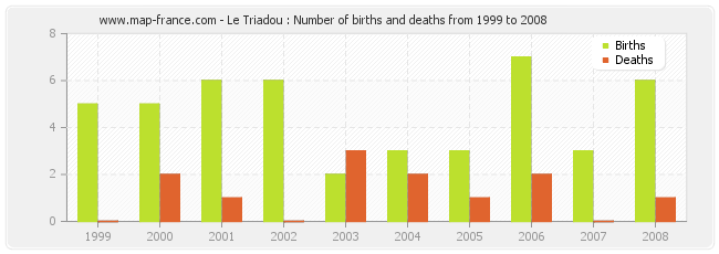 Le Triadou : Number of births and deaths from 1999 to 2008
