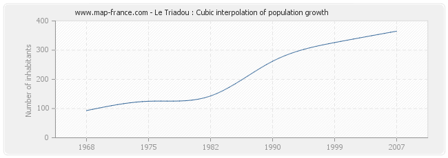 Le Triadou : Cubic interpolation of population growth