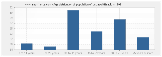 Age distribution of population of Usclas-d'Hérault in 1999