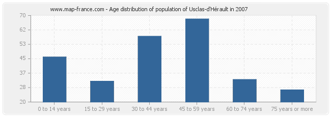 Age distribution of population of Usclas-d'Hérault in 2007