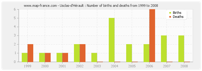 Usclas-d'Hérault : Number of births and deaths from 1999 to 2008