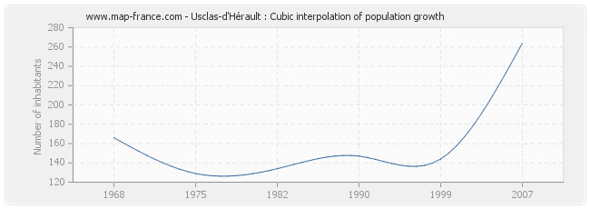 Usclas-d'Hérault : Cubic interpolation of population growth