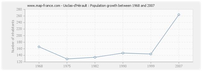 Population Usclas-d'Hérault