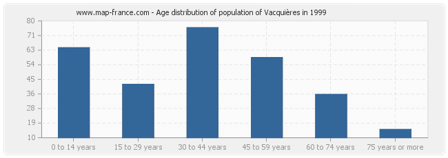 Age distribution of population of Vacquières in 1999