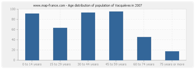 Age distribution of population of Vacquières in 2007