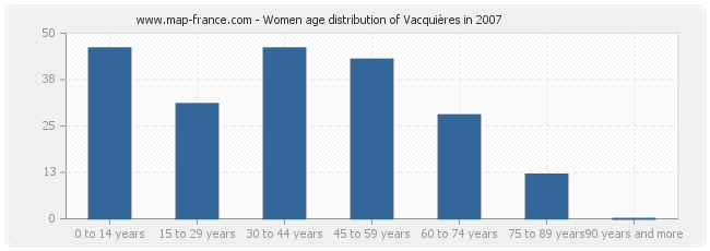 Women age distribution of Vacquières in 2007