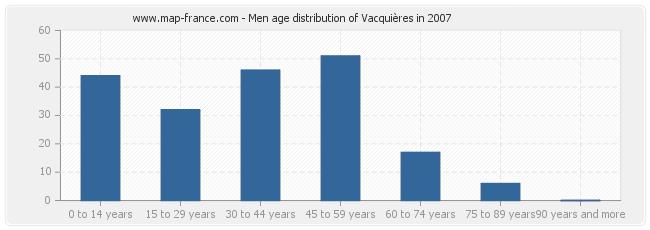 Men age distribution of Vacquières in 2007