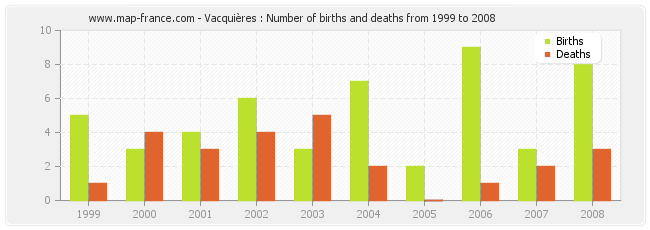 Vacquières : Number of births and deaths from 1999 to 2008