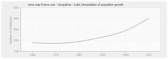Vacquières : Cubic interpolation of population growth