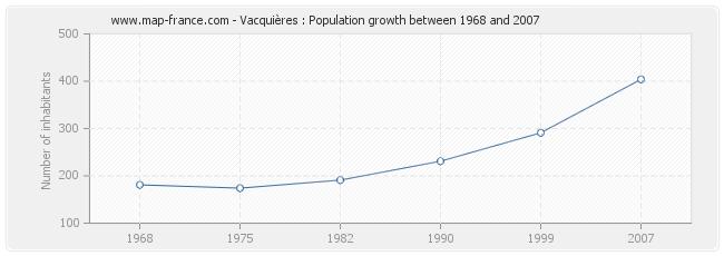 Population Vacquières