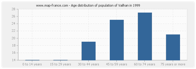 Age distribution of population of Vailhan in 1999