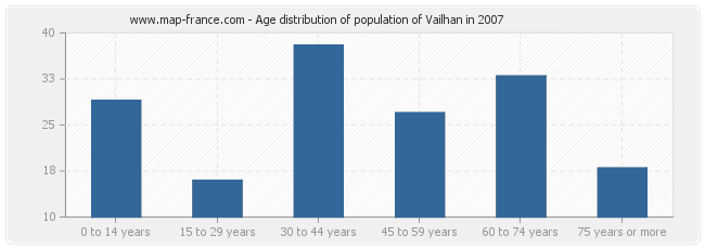Age distribution of population of Vailhan in 2007