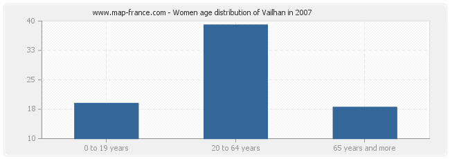 Women age distribution of Vailhan in 2007