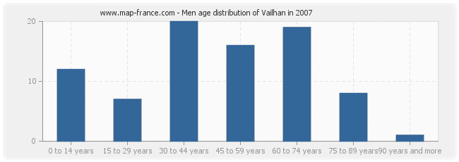 Men age distribution of Vailhan in 2007