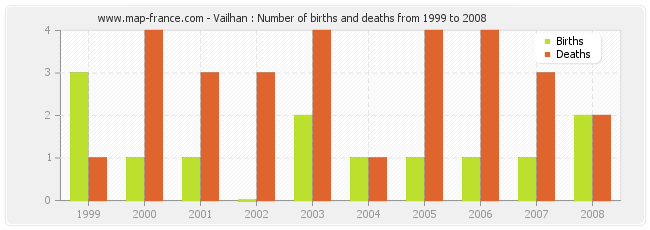Vailhan : Number of births and deaths from 1999 to 2008