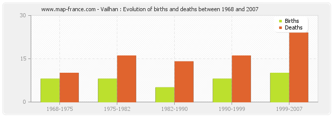 Vailhan : Evolution of births and deaths between 1968 and 2007