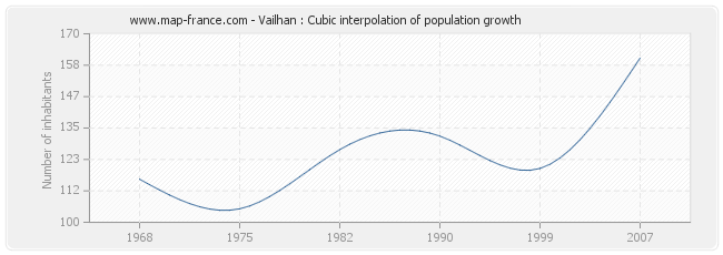 Vailhan : Cubic interpolation of population growth