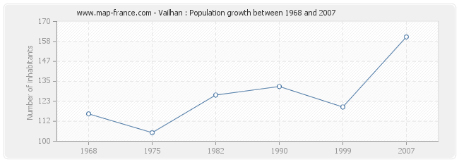 Population Vailhan