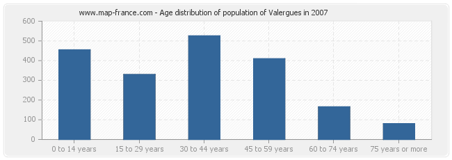 Age distribution of population of Valergues in 2007