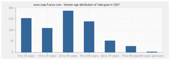 Women age distribution of Valergues in 2007