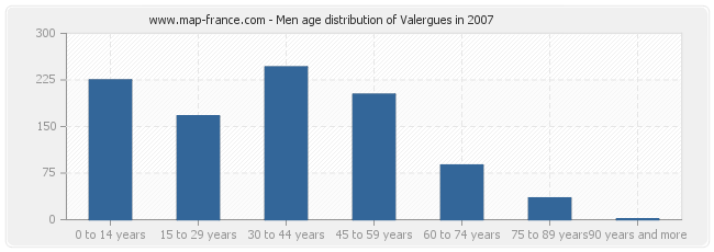Men age distribution of Valergues in 2007