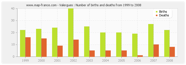 Valergues : Number of births and deaths from 1999 to 2008