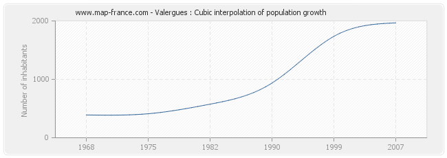 Valergues : Cubic interpolation of population growth
