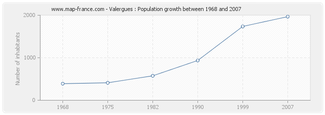 Population Valergues