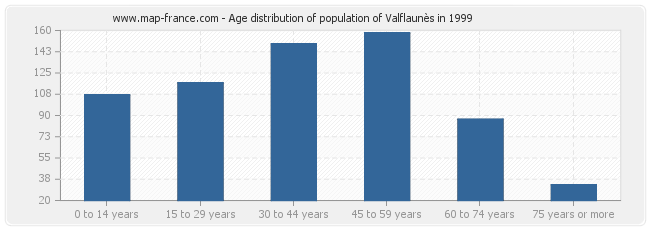 Age distribution of population of Valflaunès in 1999