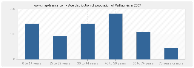 Age distribution of population of Valflaunès in 2007