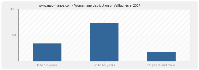 Women age distribution of Valflaunès in 2007