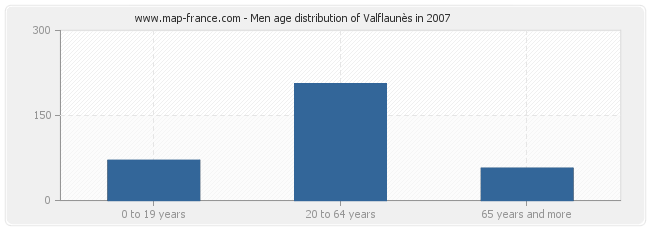Men age distribution of Valflaunès in 2007
