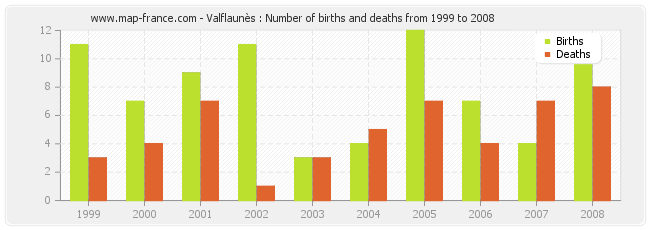 Valflaunès : Number of births and deaths from 1999 to 2008