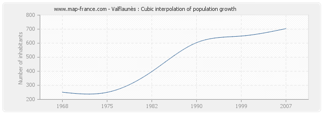 Valflaunès : Cubic interpolation of population growth
