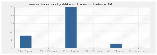 Age distribution of population of Vélieux in 1999