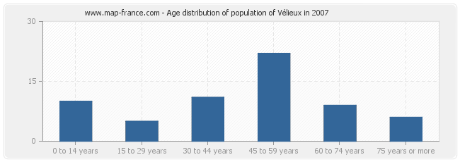 Age distribution of population of Vélieux in 2007