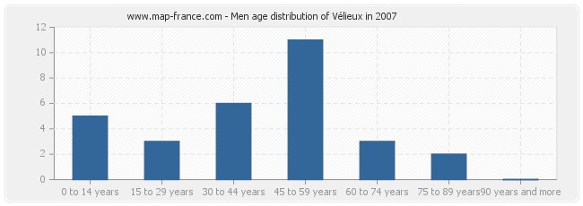 Men age distribution of Vélieux in 2007